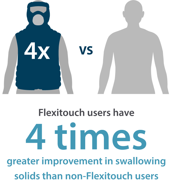 Flexitouch users have 4x greater improvement