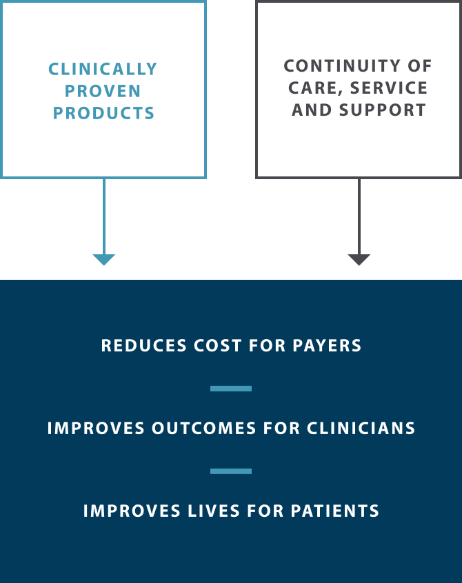 About Tactile Medical Infographic