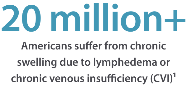 20+ million people suffer from chronic swelling due to lymphedema